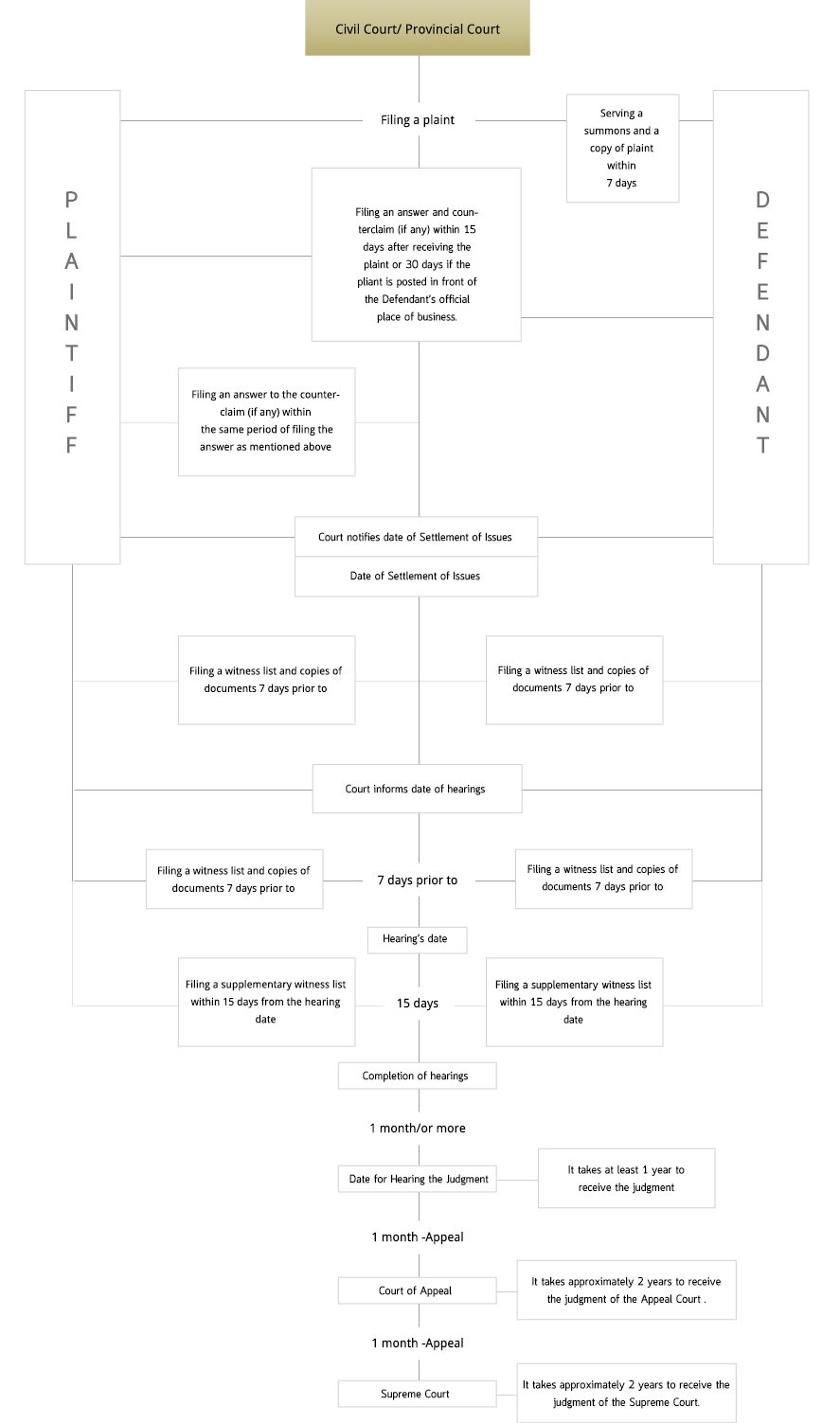 Civil Case Process Flowchart Dej Udom Associates R D Flow Chart Procedure 07