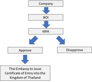 Flowchart of BOI Process
